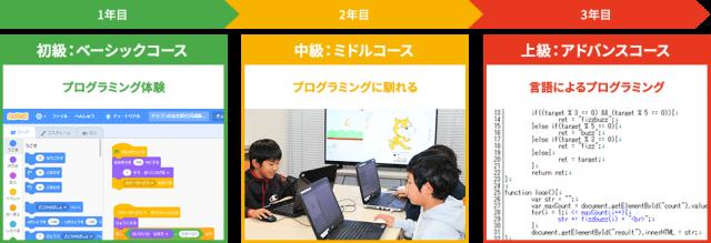 プログラミン教室