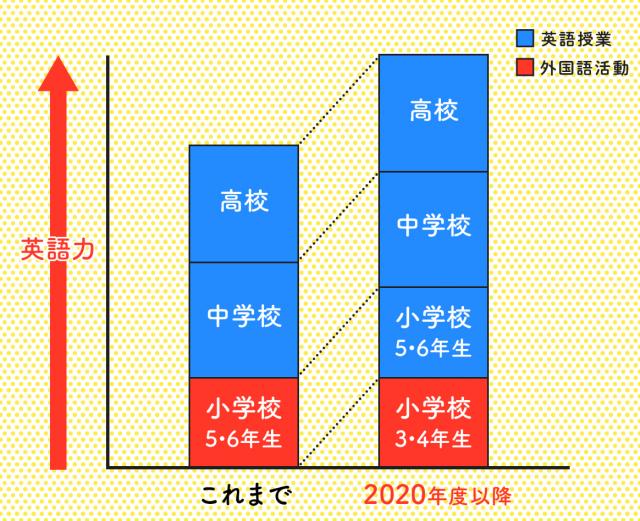 楽天ABCmouse2020年度以降の教育改革