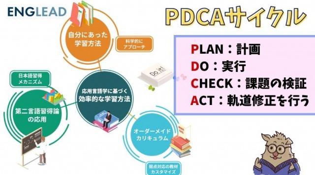 イングリードのPDCAサイクル
