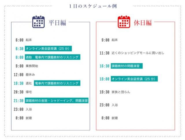 産経オンライン英会話3か月集中プログラムの学習モデル